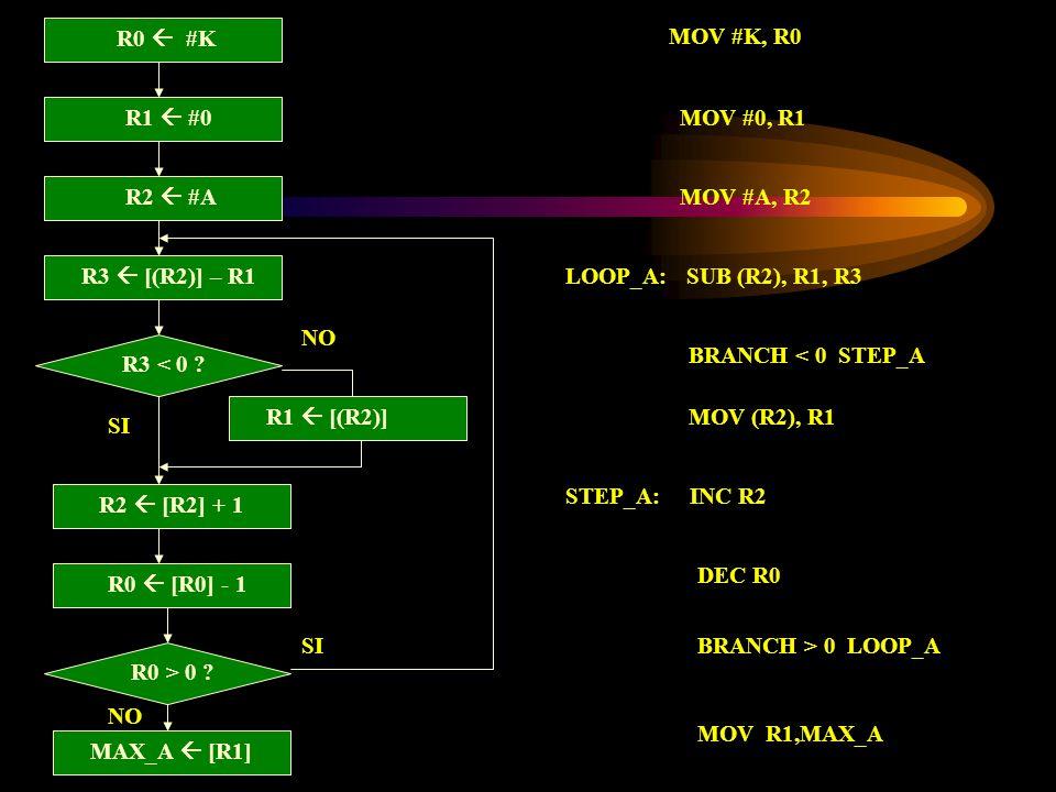 R0  #K MOV #K, R0. R1  #0. MOV #0, R1. R2  #A. MOV #A, R2. R3  [(R2)] – R1. LOOP_A: SUB (R2), R1, R3.